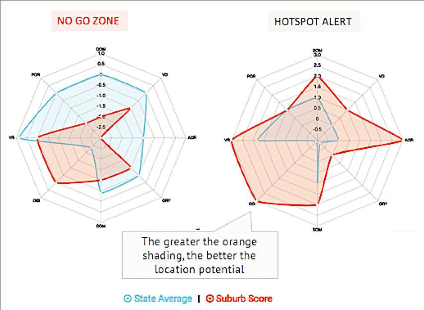 Boomscore spidermap