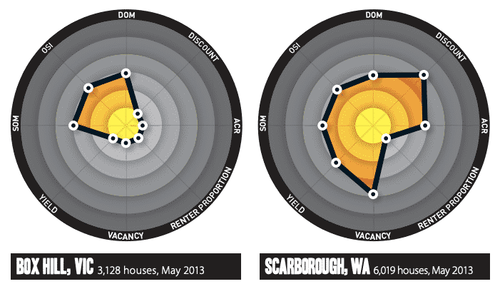Boxhill and Scarborough spidermaps from Boomscore article in Sept 2013 SPI Magazine