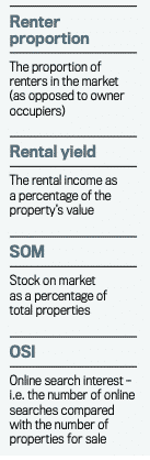 8 key property market data which indicate supply or demand in an area part 2